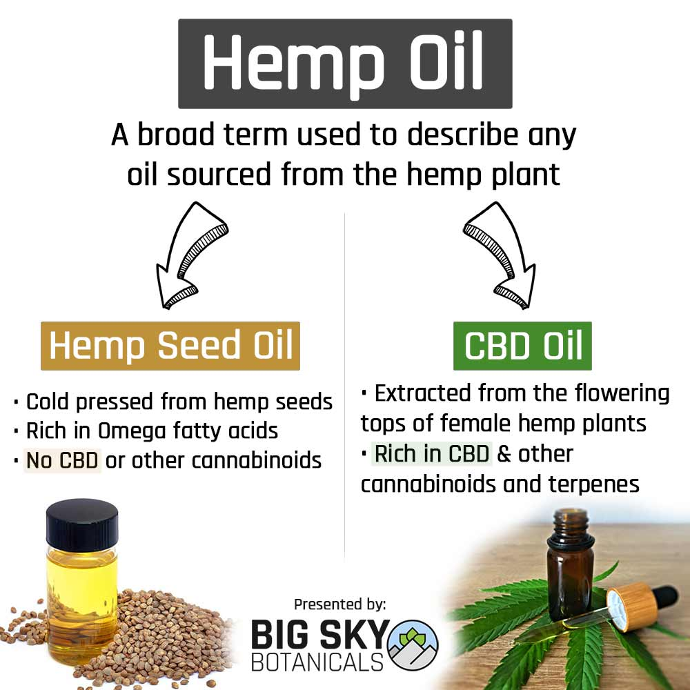Hemp Oil Comparison Info-graphic