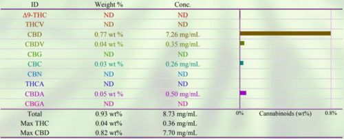 Cannabinoid Screening Broad Spectrum Lab Report Example