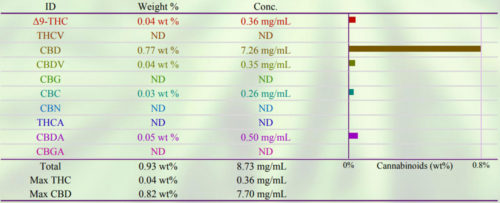 Cannabinoid Screening Full Spectrum Lab Report Example